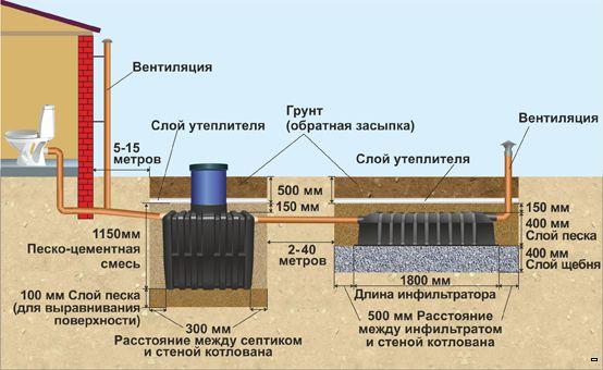 Септик танк