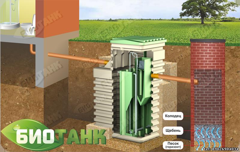 Схема монтажа септика БИОТАНК с дренажным колодцем. Подходит при условии песчаной почвы и низком уровне грунтовых вод (ниже 1,5 м. от нулевой отметки грунта